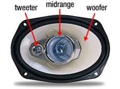 Car speakers glossary