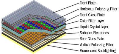 diagram of an active-matrix lcd panel