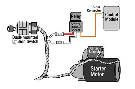 Ignition car security installation guide vehicle remote starter wiring diagram at mr168.co