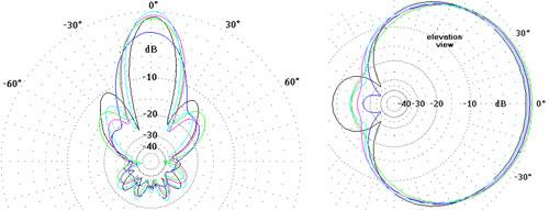 Antenna reception patterns