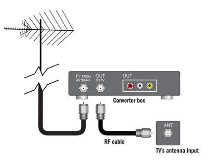 Converter box connection