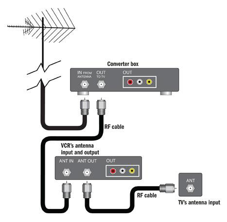How to Connect Coaxial Cable or Antenna to TV Without Coaxial Input