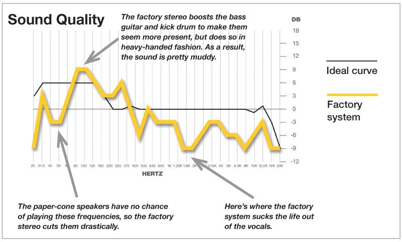 Factory stereo sound curve