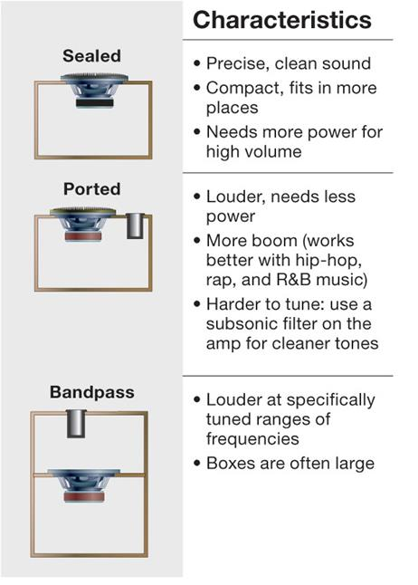 12cb0a5b2 Different types of boxes will produce different types of bass: