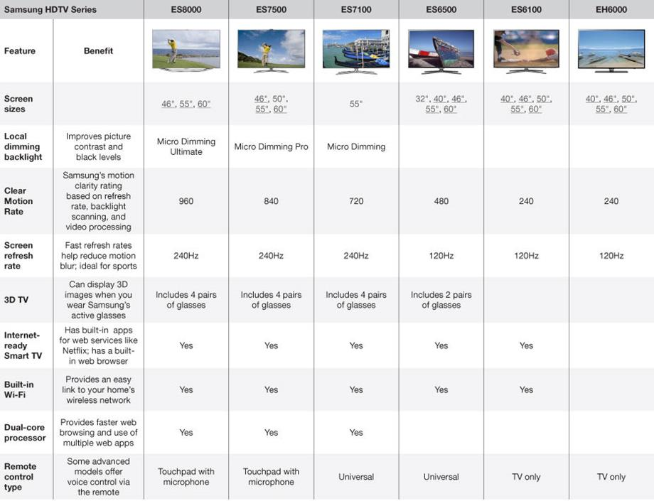 Samsung TV comparison chart