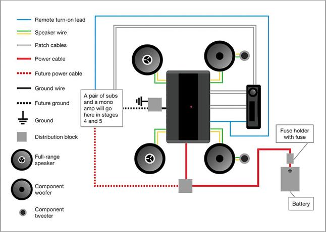 planning a car stereo system in stages and on a budget rh crutchfield com Bi- Wiring Speakers Diagram 6 Speakers 4 Channel Amp Wiring Diagram