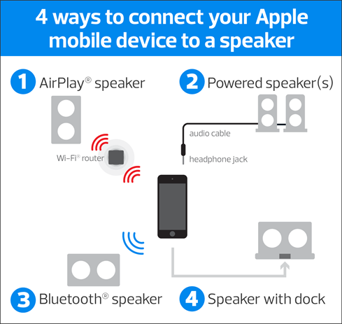 AirPlay connections