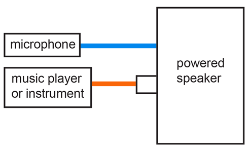 Simple PA system diagram