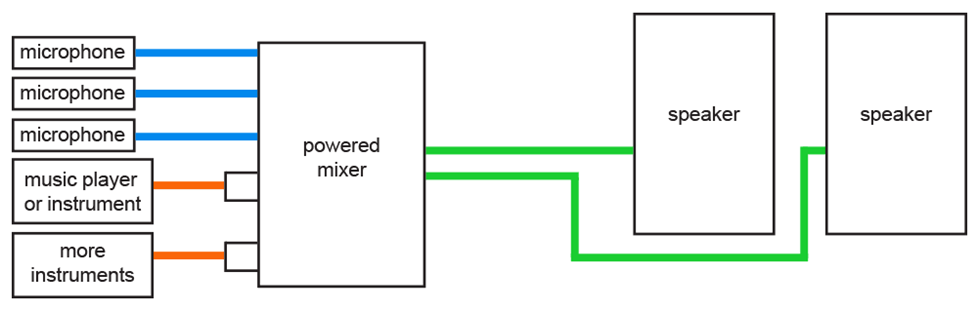 Basic PA system diagram