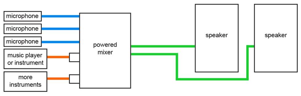 Pa System Wiring Diagram