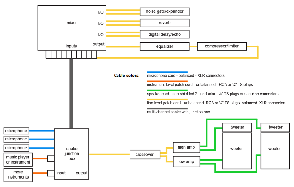 PA system diagram with cables