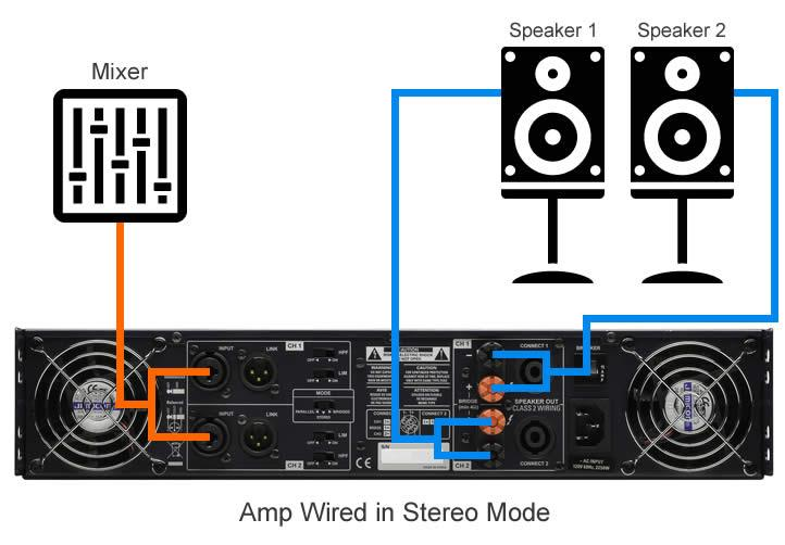 Amp wired in stereo mode