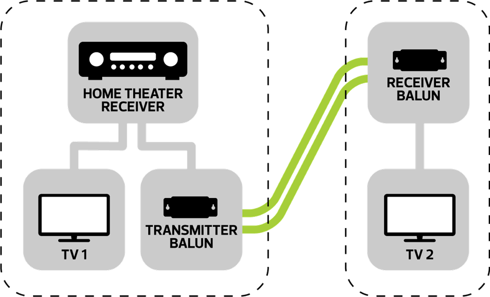Balun multi room video with a home theater receiver  at soozxer.org
