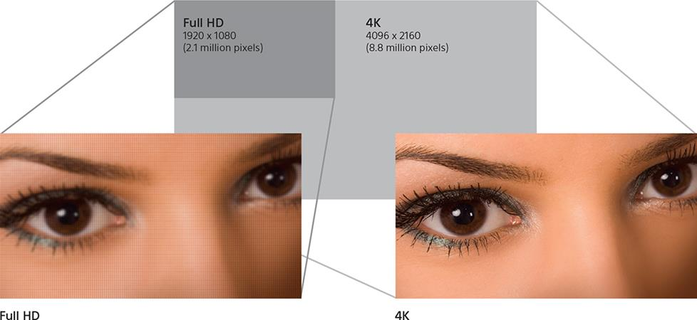 Full HD vs. 4K resolution