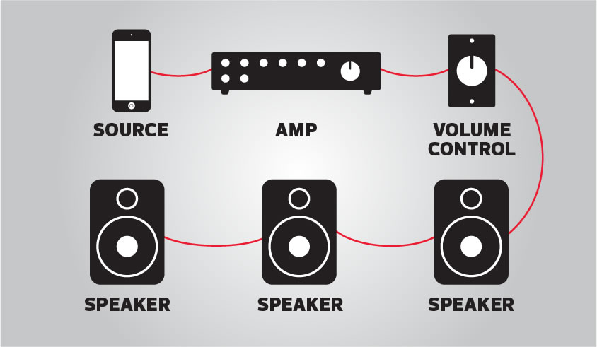 Parts of an audio system