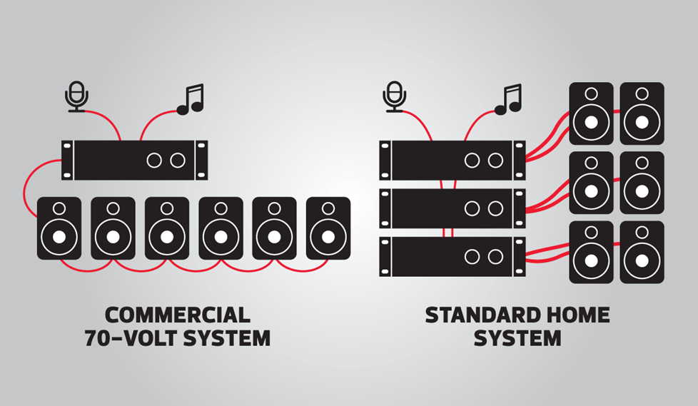 intro to commercial audio systems Speaker Crossover Diagram 70 volt vs standard