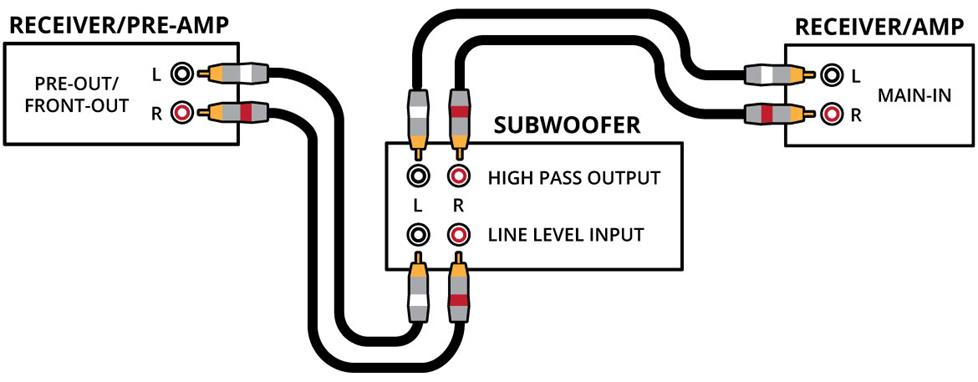 Diagram of connection for pre-out/main-in.