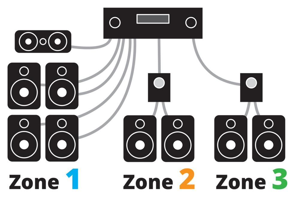 HT system three zones powering your multi room music system Speaker Wiring Diagram at mifinder.co