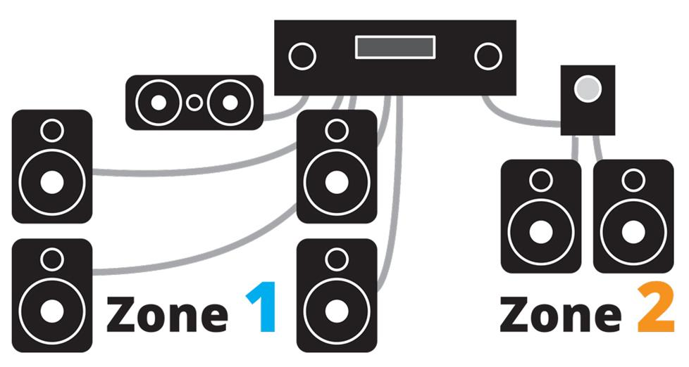 2-zone system using a home theater receiver