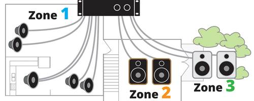 Home theater and whole house audio system planning guide