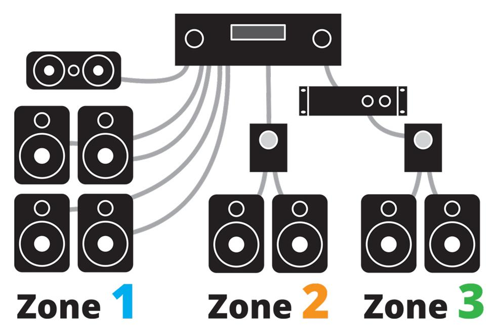Home theater system 3 zones