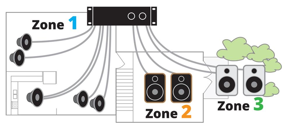 Multi channel Amp speakers three zones housev3 powering your multi room music system 6 channel amp wiring diagram at bakdesigns.co