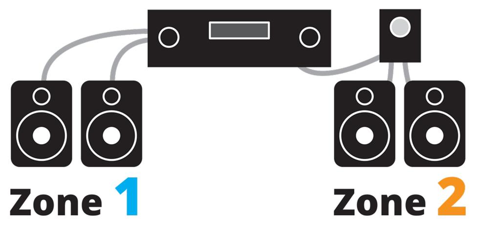 Stereo system two zones powering your multi room music system Speaker Wiring Diagram at n-0.co