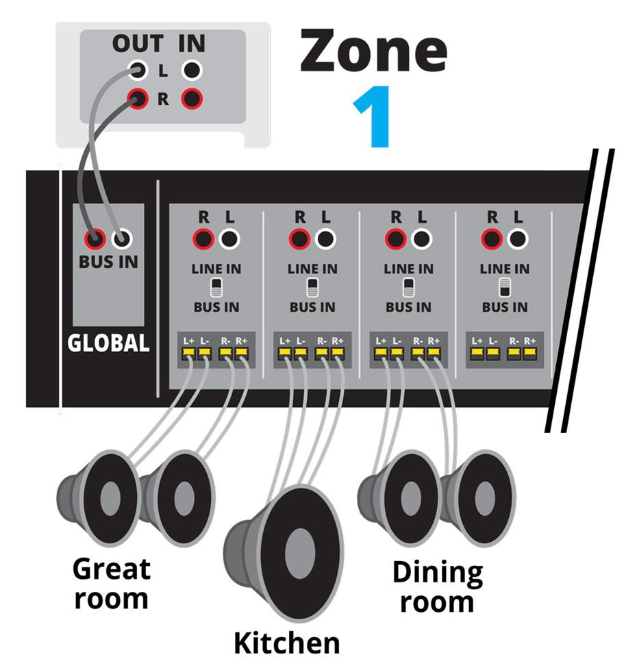 How To Power A Multi Room Music System Home Theater Wiring Diagram 5 Channel Amplifier The Player For Zone 1 Connects Amplifiers Bus Input Sometimes Called Global Switch Each Pair Of Channels Is Set