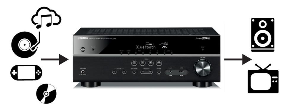 how to choose the best surround sound receiver rh crutchfield com
