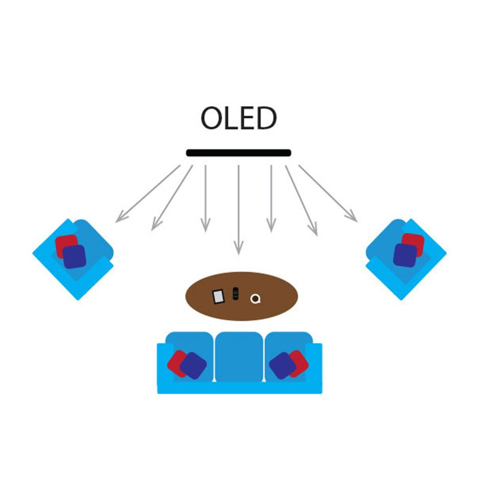 OLED viewing angle illustration
