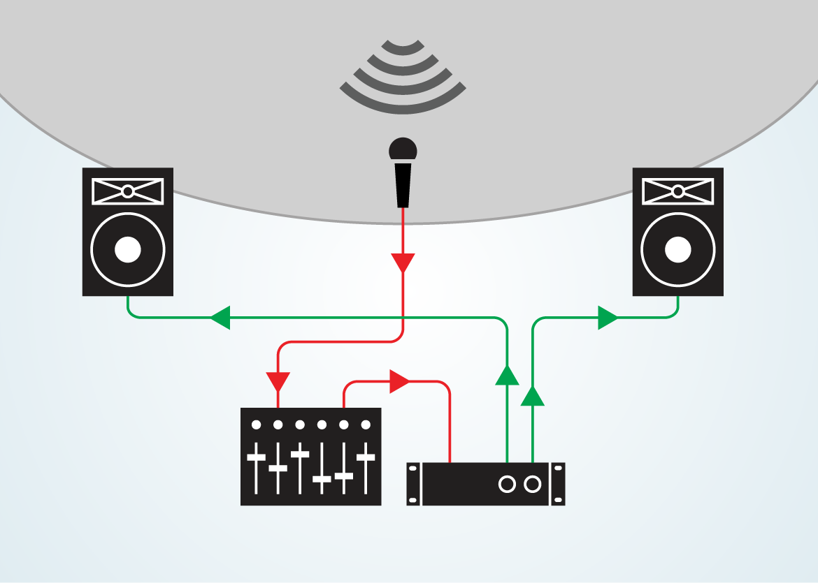 Live Sound Buying Guide Gear Router Wiring Diagram