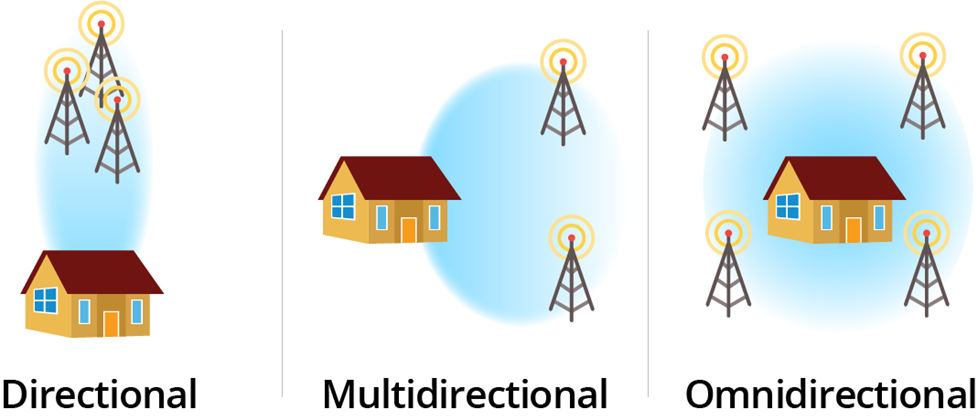 directional vs. multidirectional vs. omnidirectional antennas