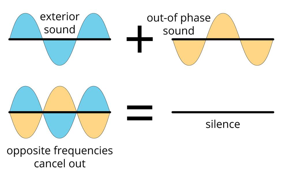 Diagram of noise-canceling.