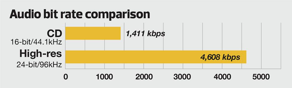 Audio bit rate chart