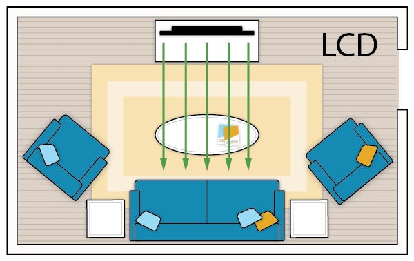 LCD TVs are best for on-axis viewing