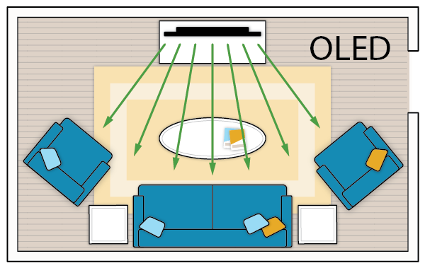 What's the Best Size TV for My Room?