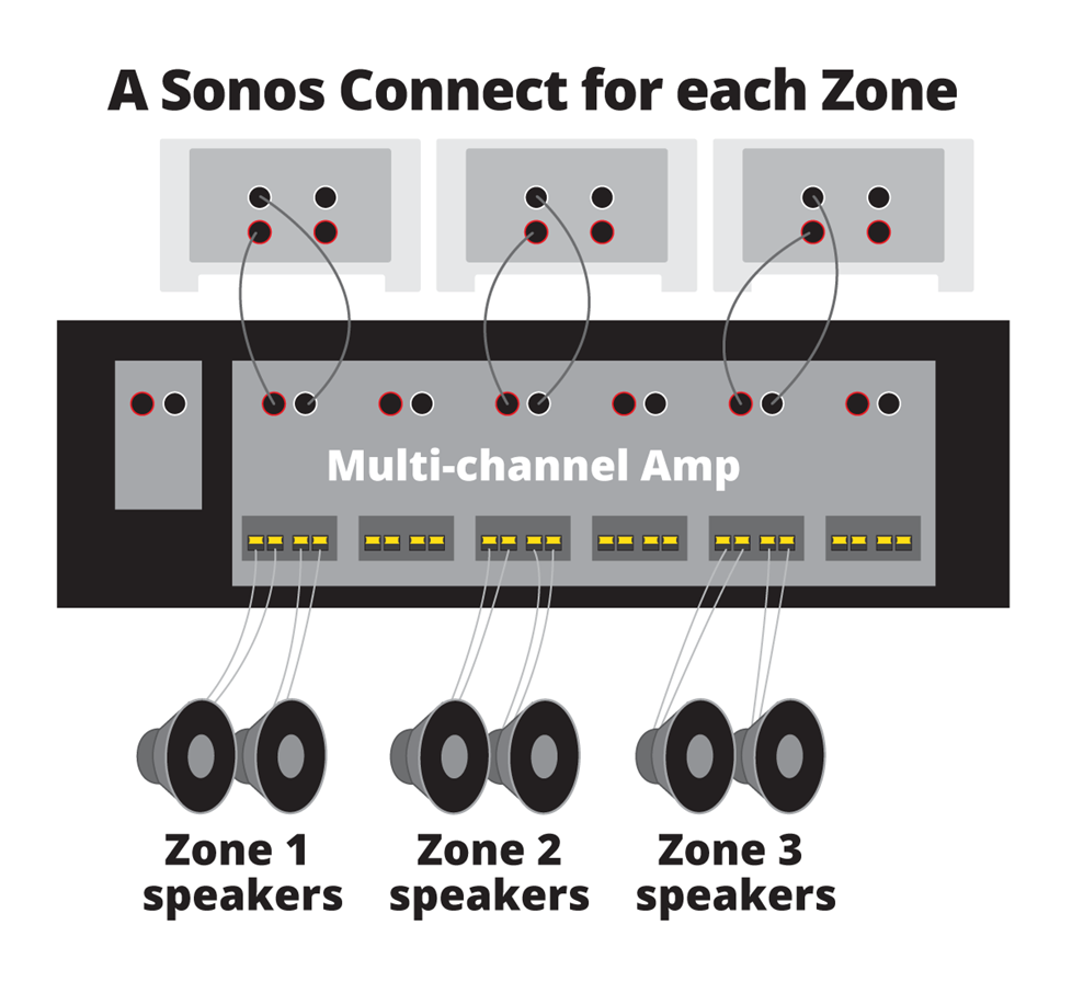 how to use sonos with ceiling speakers and outdoor speakers sonos beam wiring diagram sonos wiring diagram #8