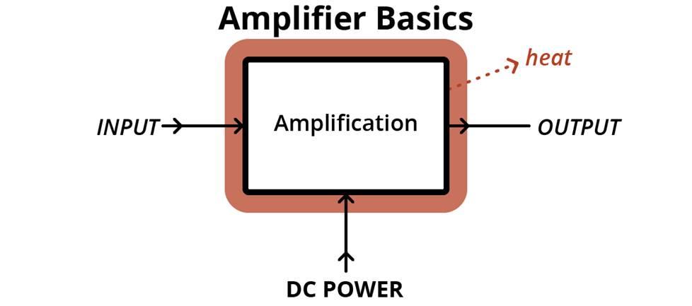 Amplifier basics diagram.