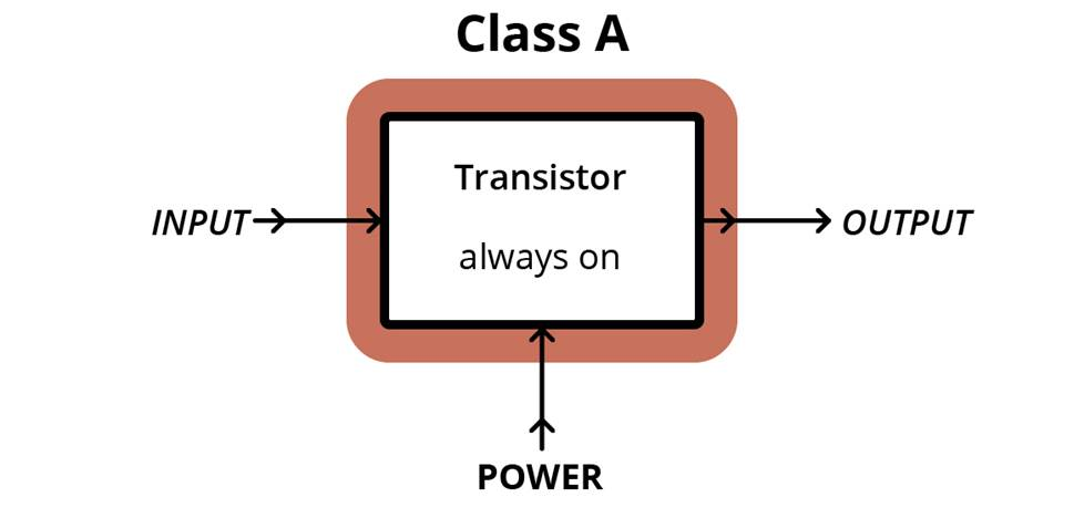 Class A amplifier setup diagram.