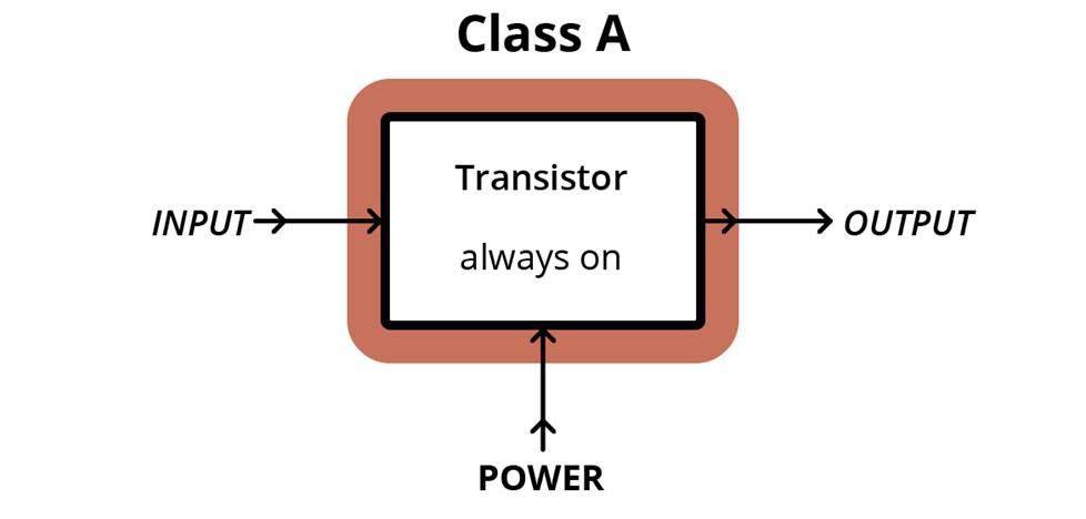 Class A amplifier setup diagram.