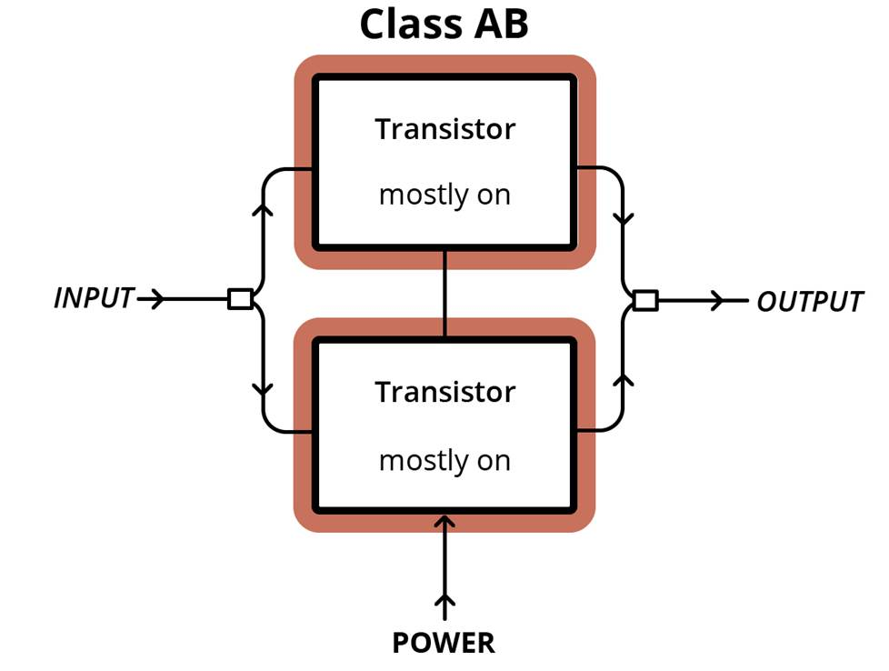Class AB amplifier setup diagram.