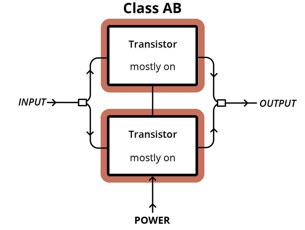 Class AB amplifier setup diagram.