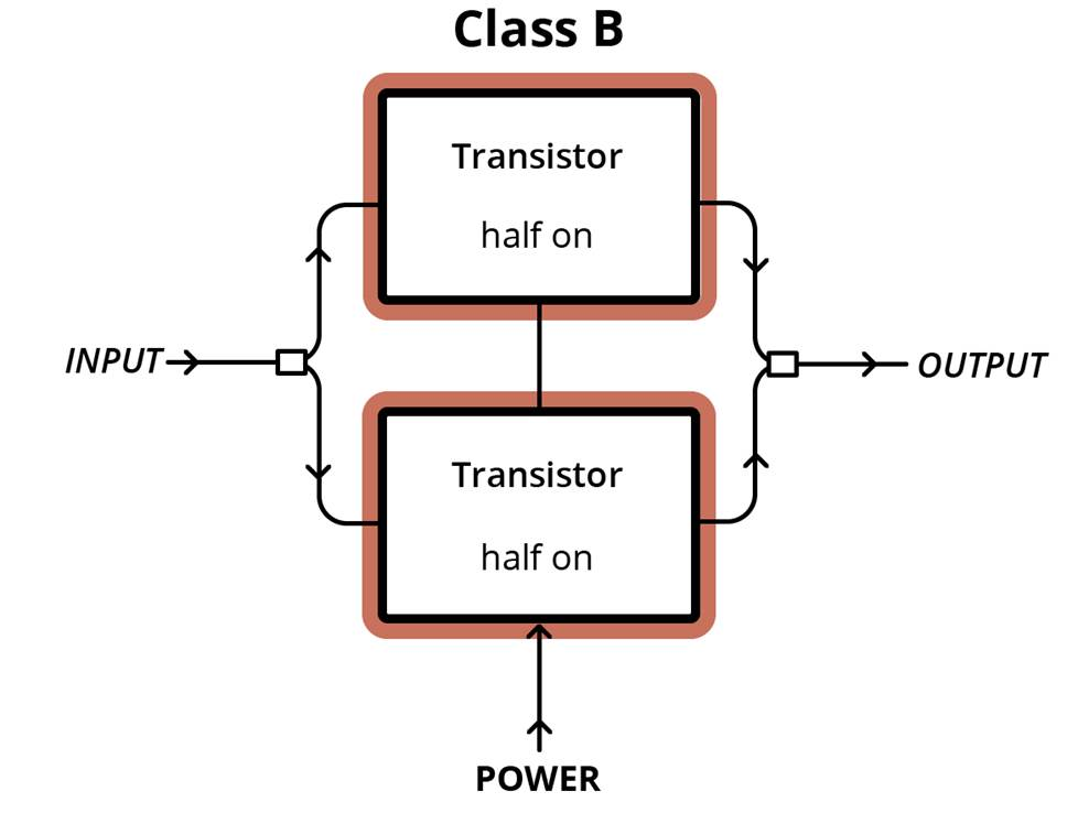 Class B amplifier setup diagram.