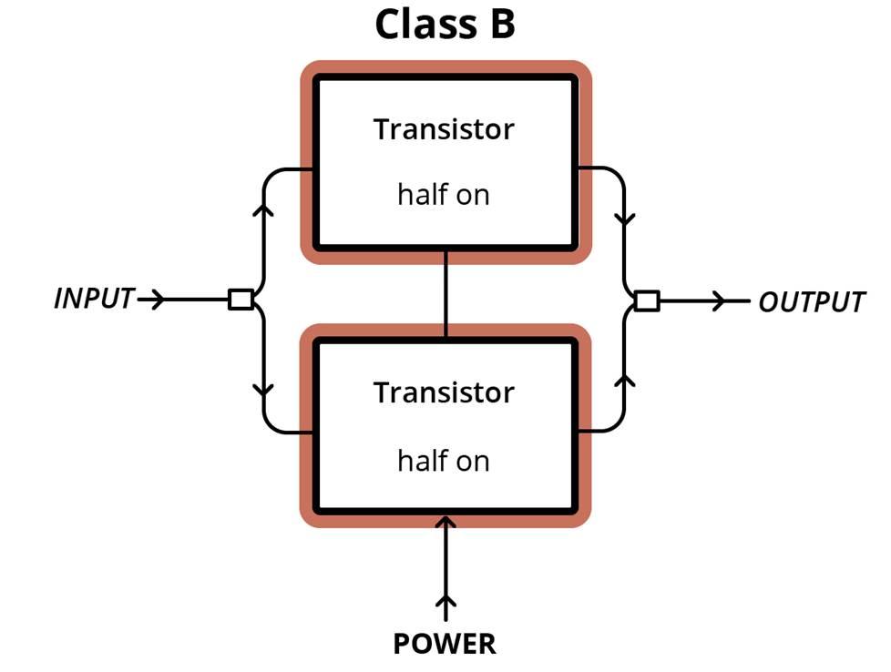 Class B amplifier setup diagram.