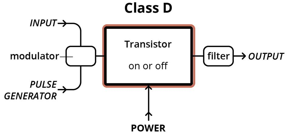Class D amplifier setup diagram.
