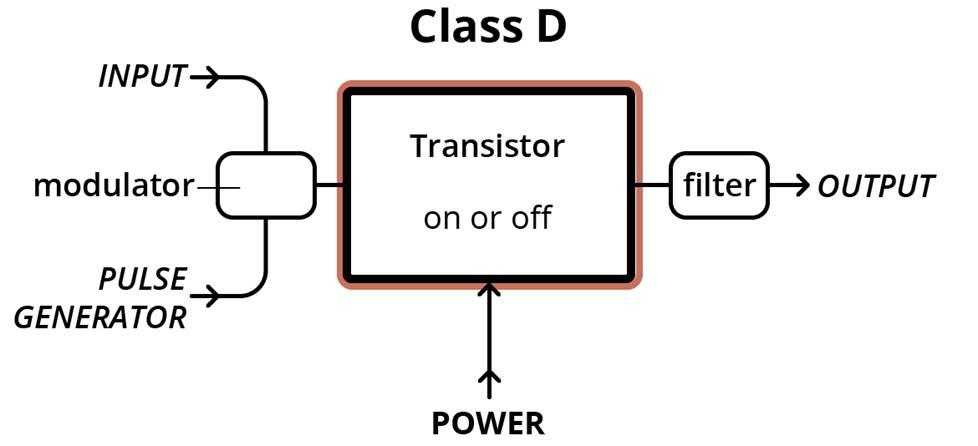 Class D amplifier setup diagram.