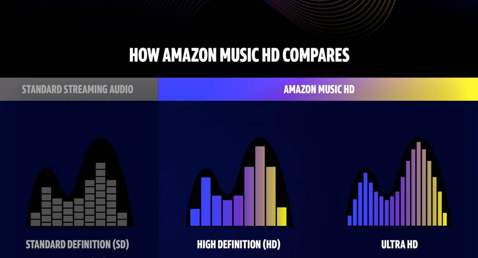 Amazon HD screenshot regarding quality comparison