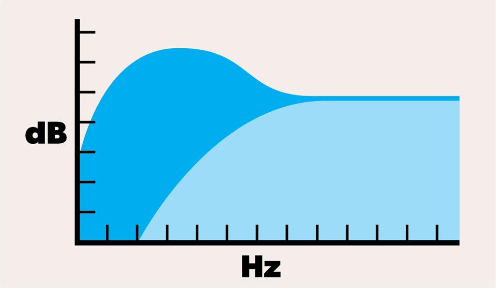 Bass enhancement graphic