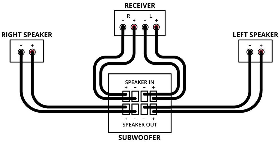 Diagram of connection for sub's speaker-level inputs.