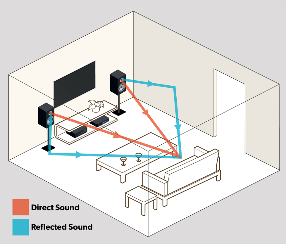 Illustration comparing direct and reflected sound